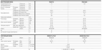 Настенная сплит система Daikin FAQ-C